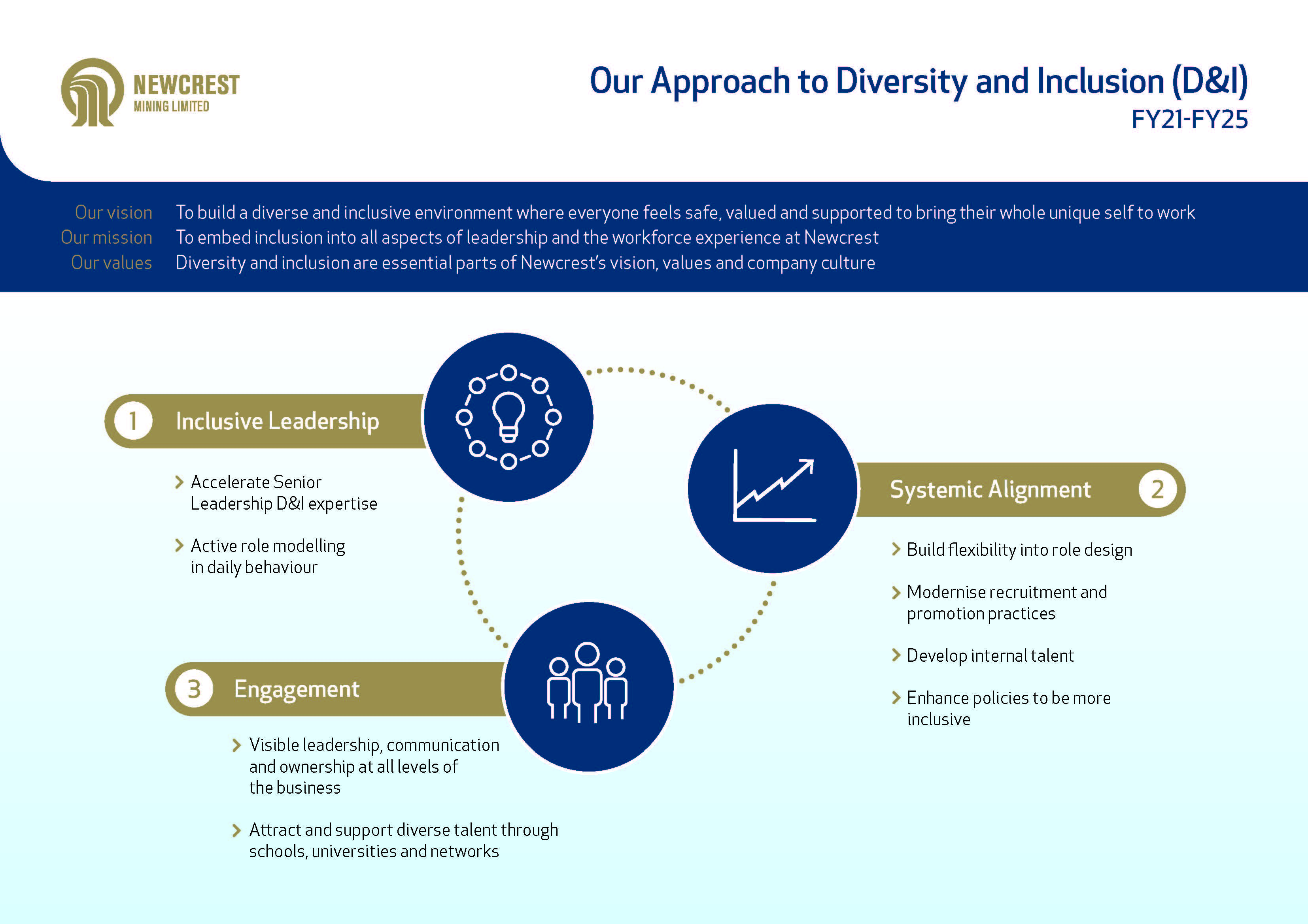 Our approach to Diversity and Inclusion